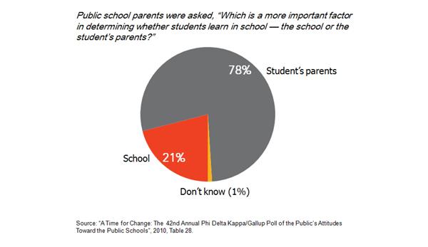BtP_ParentInvolvement_Chart01